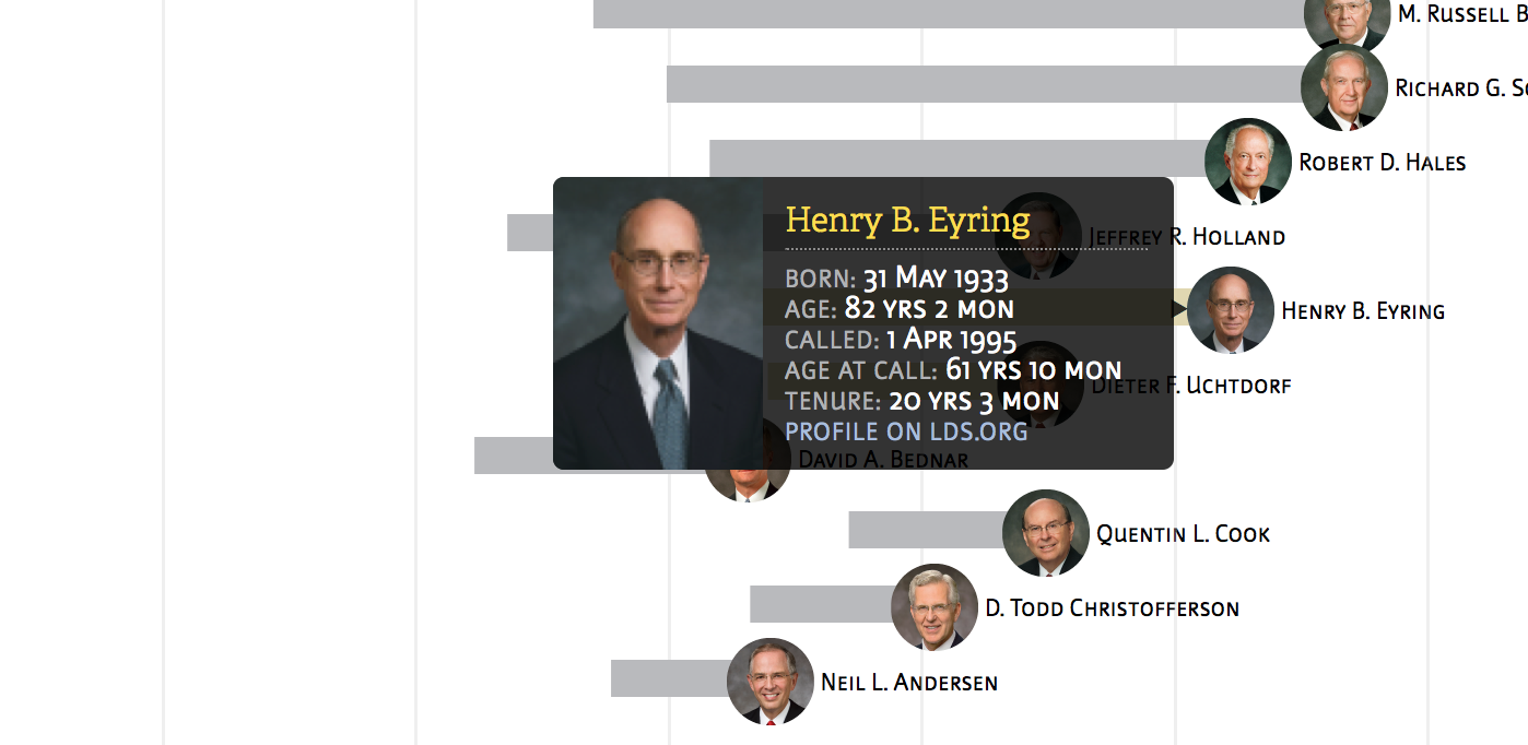 Latter-day Apostles by Age, Tenure and Seniority | Threestory Studio