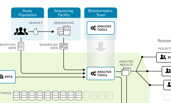 Cloud-based Science Platform