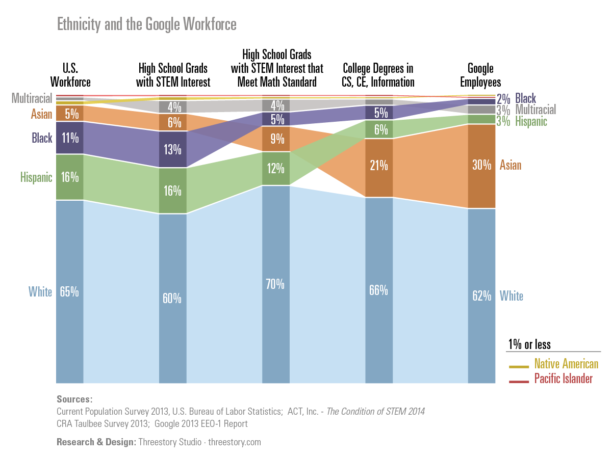 Ethnicity and the Google Workforce