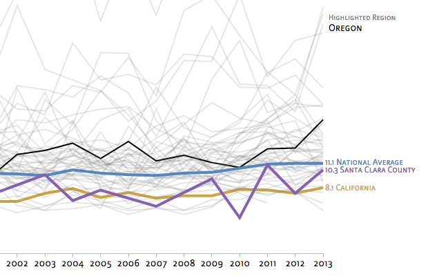What does the data say? A d3.js exploration.