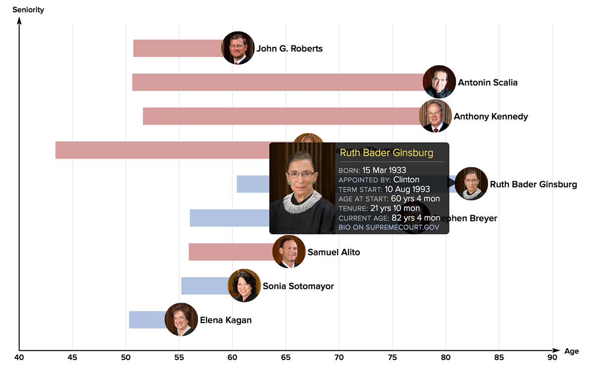 Age and tenure of SCOTUS justices