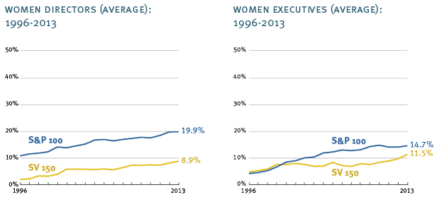 Gender Diversity - Directors and Executives