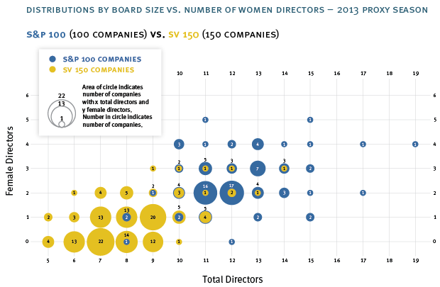 Gender diversity - director bubble plot