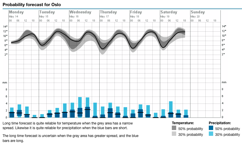 Oslo Weather Probability Forecast